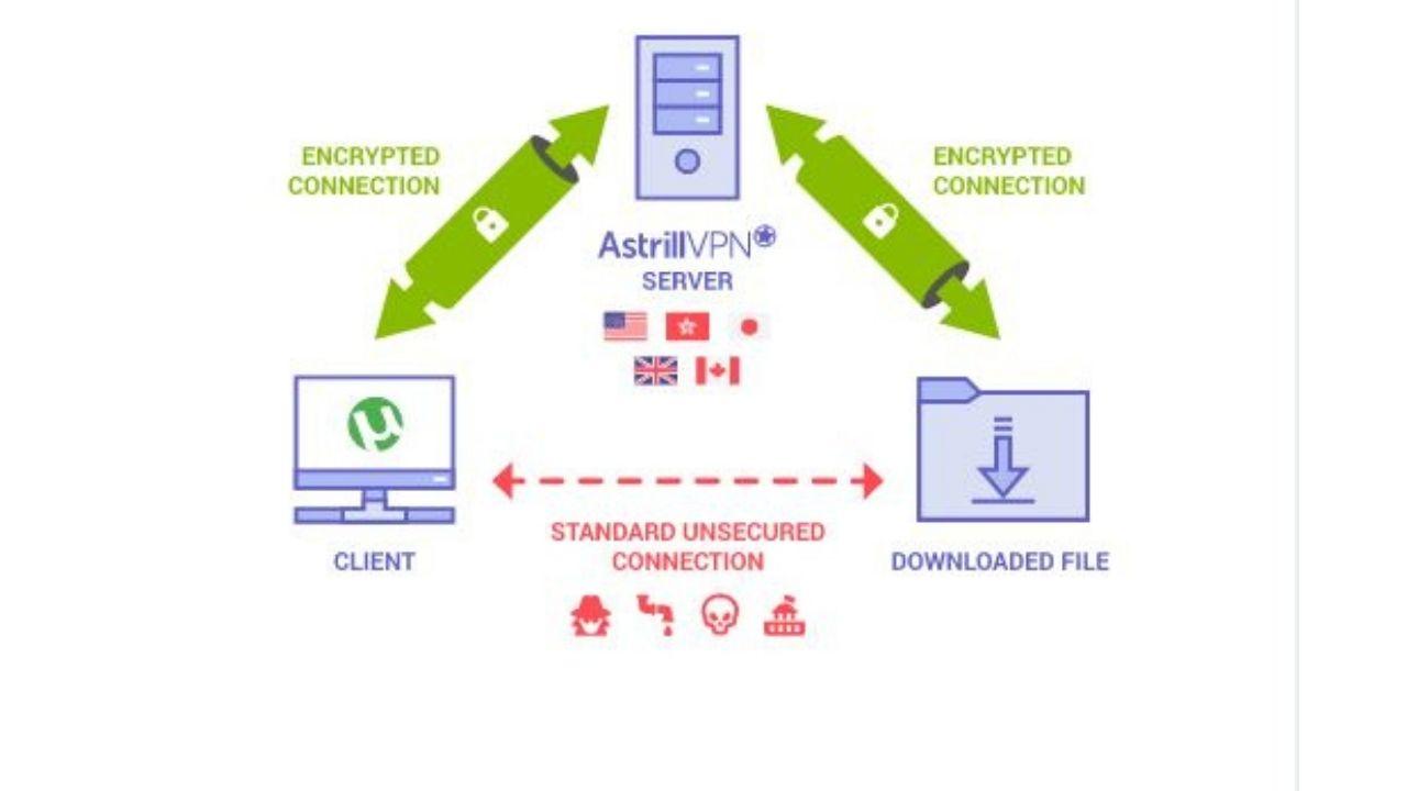 Astrill VPN Kill switch
