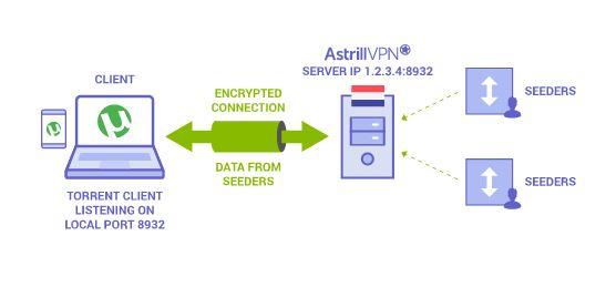 Astrill VPN Port forwarding
