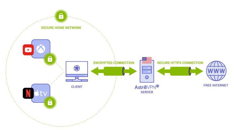 Astrill VPN Sharing
