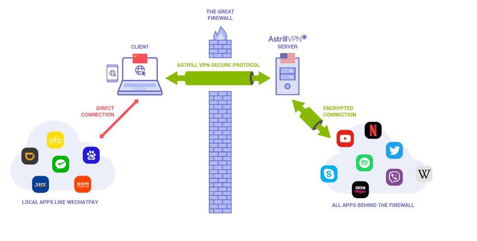 Astrill VPN smart Mode