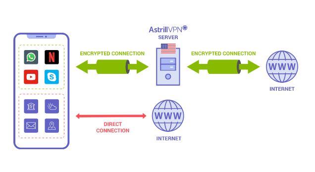 Astrill VPN website and application filter