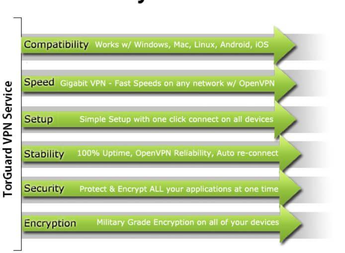 TorGuard VPN Service